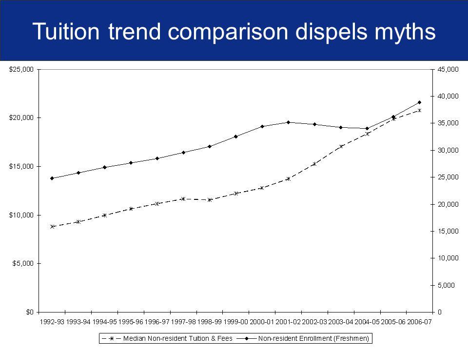 Tuition trend comparison dispels myths
