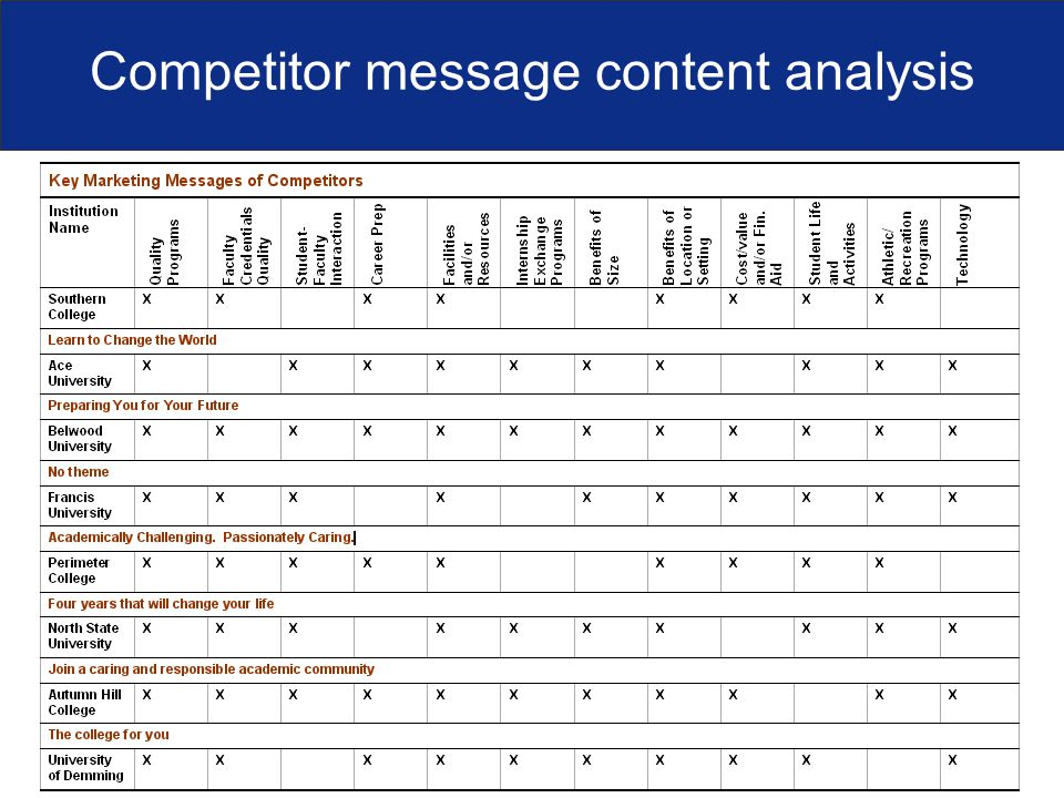 Competitor message content analysis