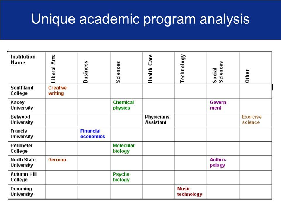 Unique academic program analysis