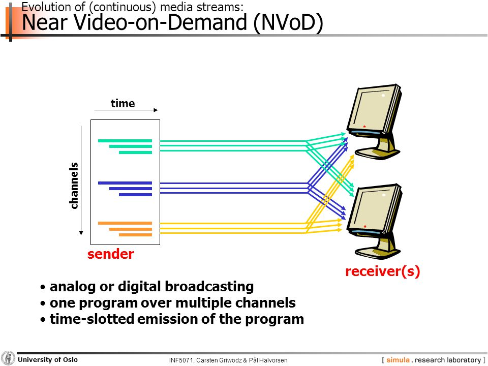 INF5071, Carsten Griwodz & Pål Halvorsen University of Oslo Evolution of (continuous) media streams: Near Video-on-Demand (NVoD) sender channels time analog or digital broadcasting one program over multiple channels time-slotted emission of the program receiver(s)
