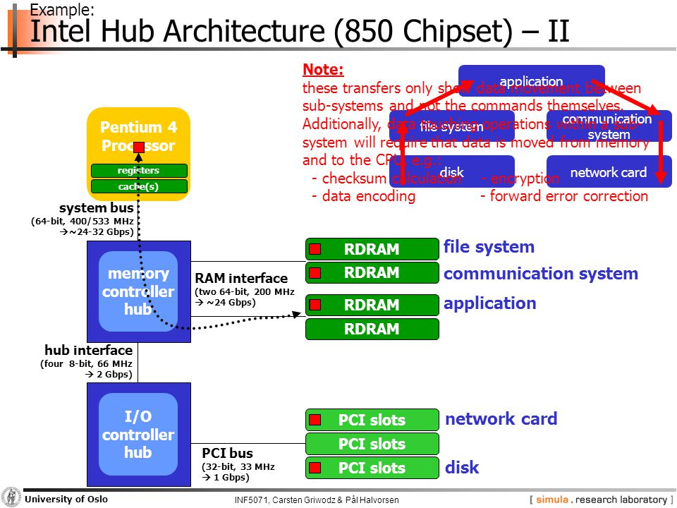 INF5071, Carsten Griwodz & Pål Halvorsen University of Oslo Pentium 4 Processor registers cache(s) Example: Intel Hub Architecture (850 Chipset) – II I/O controller hub memory controller hub RDRAM PCI slots system bus (64-bit, 400/533 MHz  ~24-32 Gbps) hub interface (four 8-bit, 66 MHz  2 Gbps) PCI bus (32-bit, 33 MHz  1 Gbps) RAM interface (two 64-bit, 200 MHz  ~24 Gbps) network card disk file system communication system application file system communication system application disknetwork card Note: these transfers only show data movement between sub-systems and not the commands themselves.
