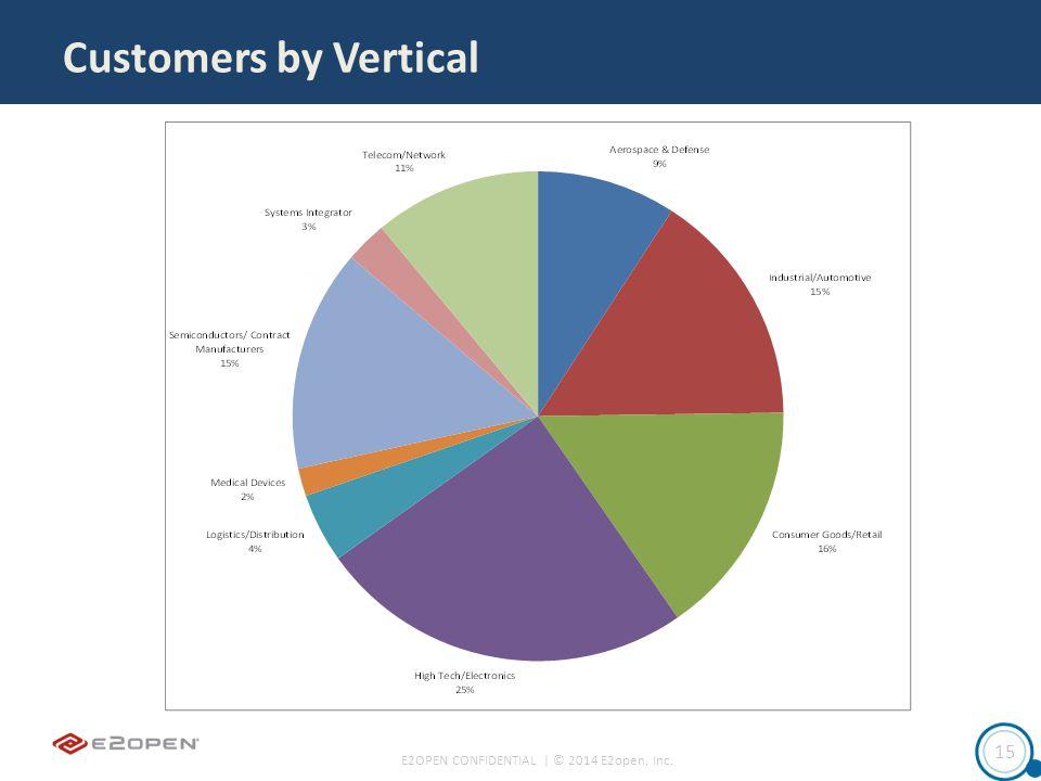 E2OPEN CONFIDENTIAL | © 2014 E2open, Inc. 15 Customers by Vertical