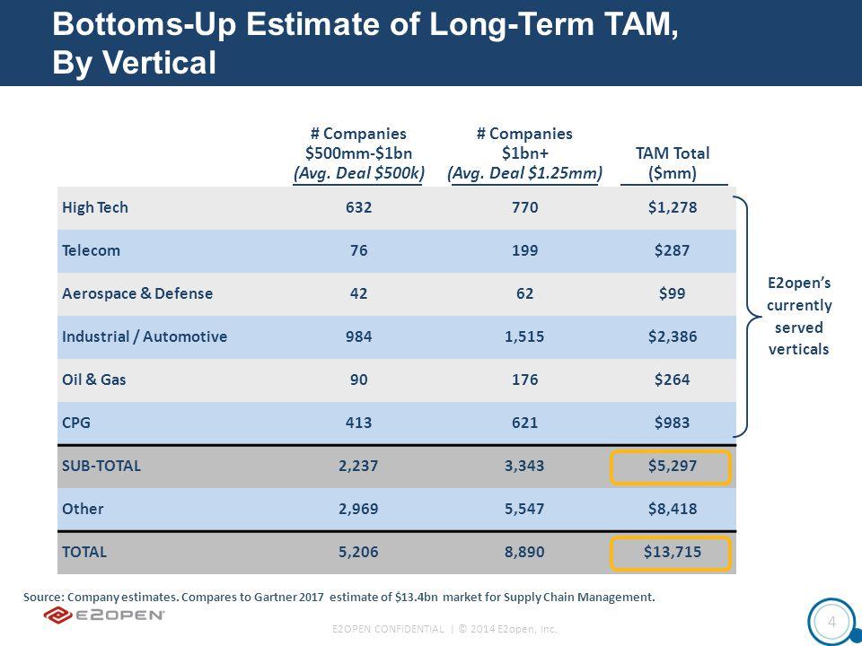 E2OPEN CONFIDENTIAL | © 2014 E2open, Inc. 4 Source: Company estimates.
