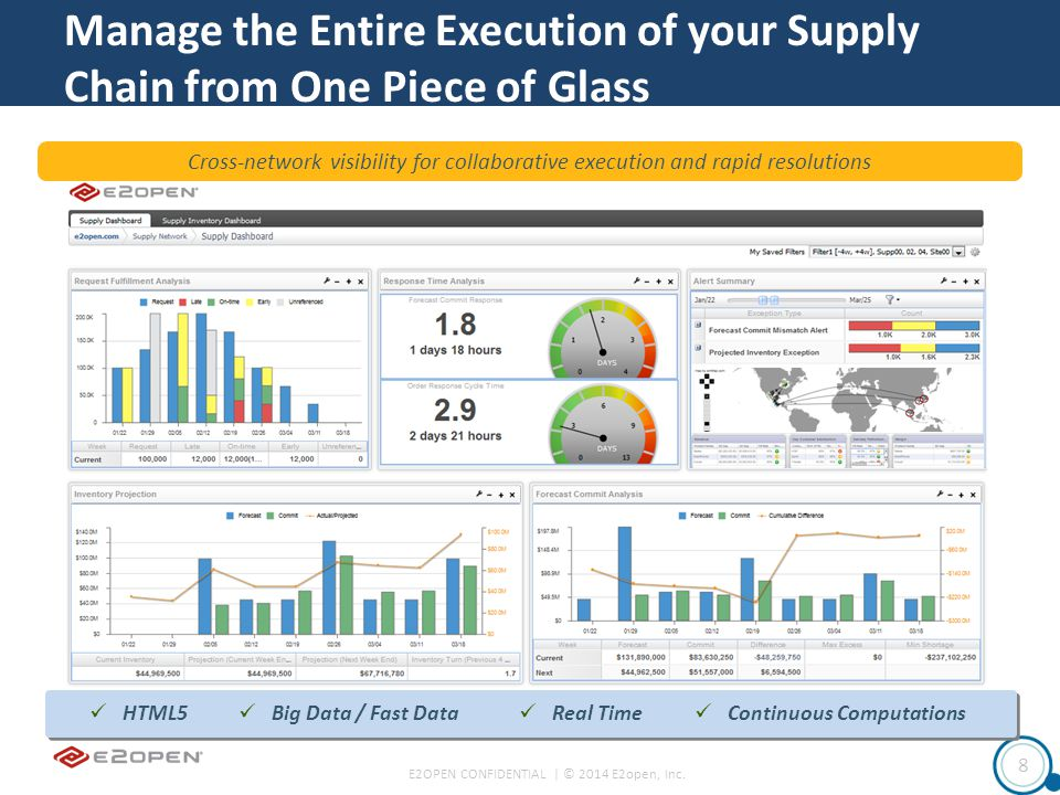 E2OPEN CONFIDENTIAL | © 2014 E2open, Inc. 8 Manage the Entire Execution of your Supply Chain from One Piece of Glass HTML5 Big Data / Fast Data Real T