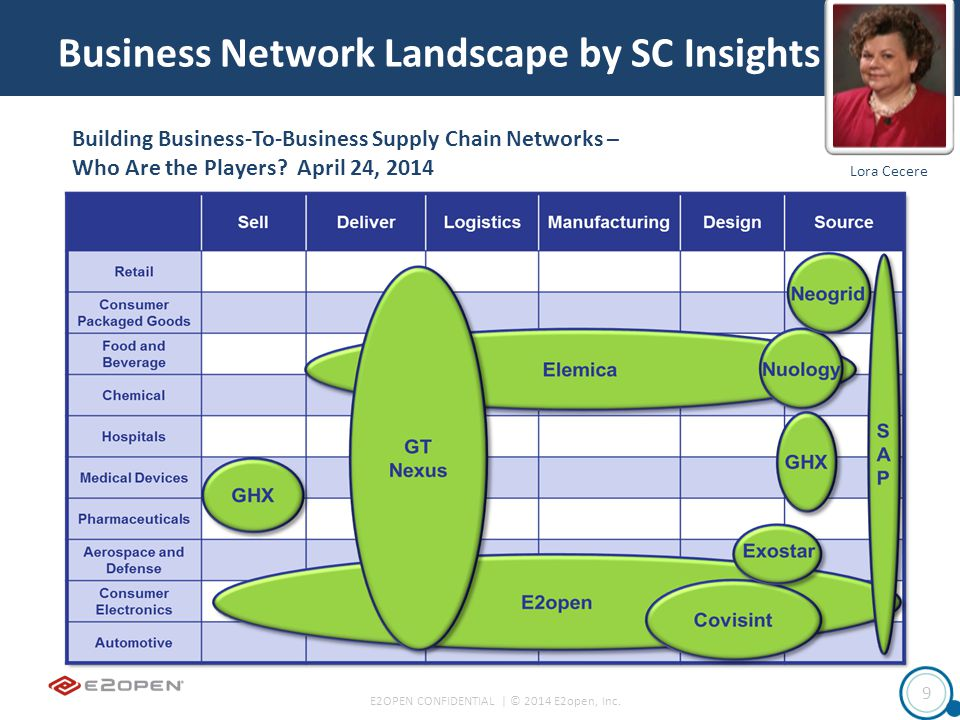 E2OPEN CONFIDENTIAL | © 2014 E2open, Inc. 9 Business Network Landscape by SC Insights Lora Cecere Building Business-To-Business Supply Chain Networks