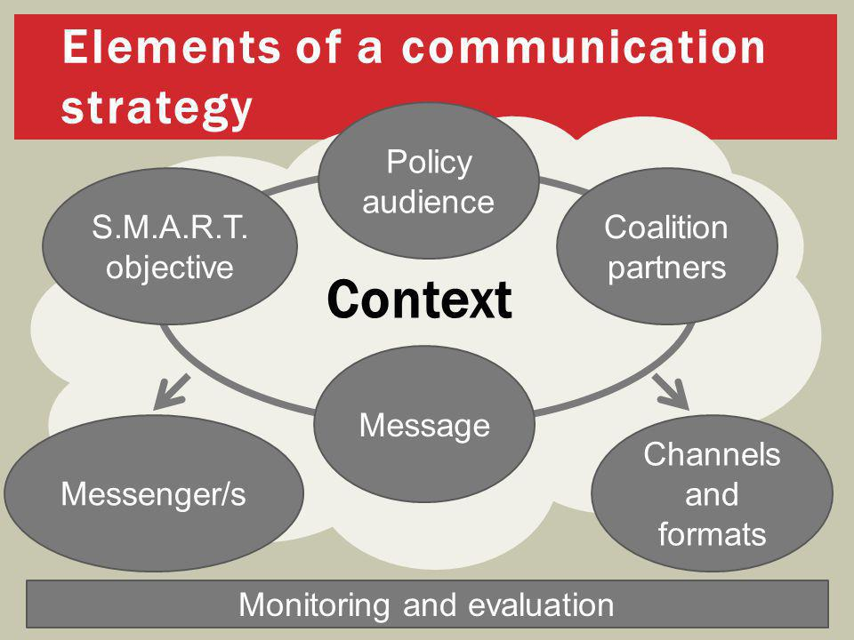Context S.M.A.R.T. objective Message Coalition partners Channels and formats Messenger/s Elements of a communication strategy Policy audience Monitori