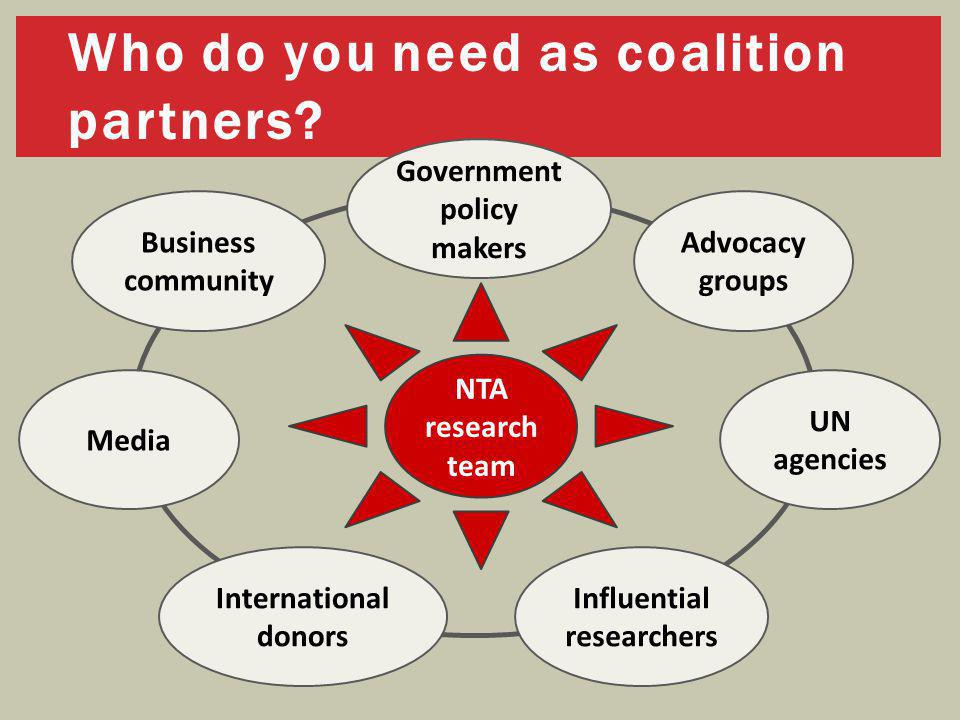 Who do you need as coalition partners? Media Advocacy groups Government policy makers Influential researchers International donors UN agencies Busines