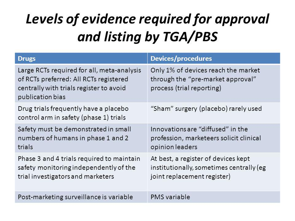 Levels of evidence required for approval and listing by TGA/PBS DrugsDevices/procedures Large RCTs required for all, meta-analysis of RCTs preferred: All RCTs registered centrally with trials register to avoid publication bias Only 1% of devices reach the market through the pre-market approval process (trial reporting) Drug trials frequently have a placebo control arm in safety (phase 1) trials Sham surgery (placebo) rarely used Safety must be demonstrated in small numbers of humans in phase 1 and 2 trials Innovations are diffused in the profession, marketeers solicit clinical opinion leaders Phase 3 and 4 trials required to maintain safety monitoring independently of the trial investigators and marketers At best, a register of devices kept institutionally, sometimes centrally (eg joint replacement register) Post-marketing surveillance is variablePMS variable
