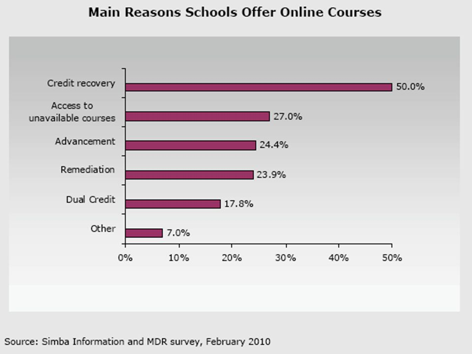 China China: 1.3 billion people Digitized K-12 curriculum Training Master Teachers to teach online With online learning: increase educational opportunities to 100 million new students
