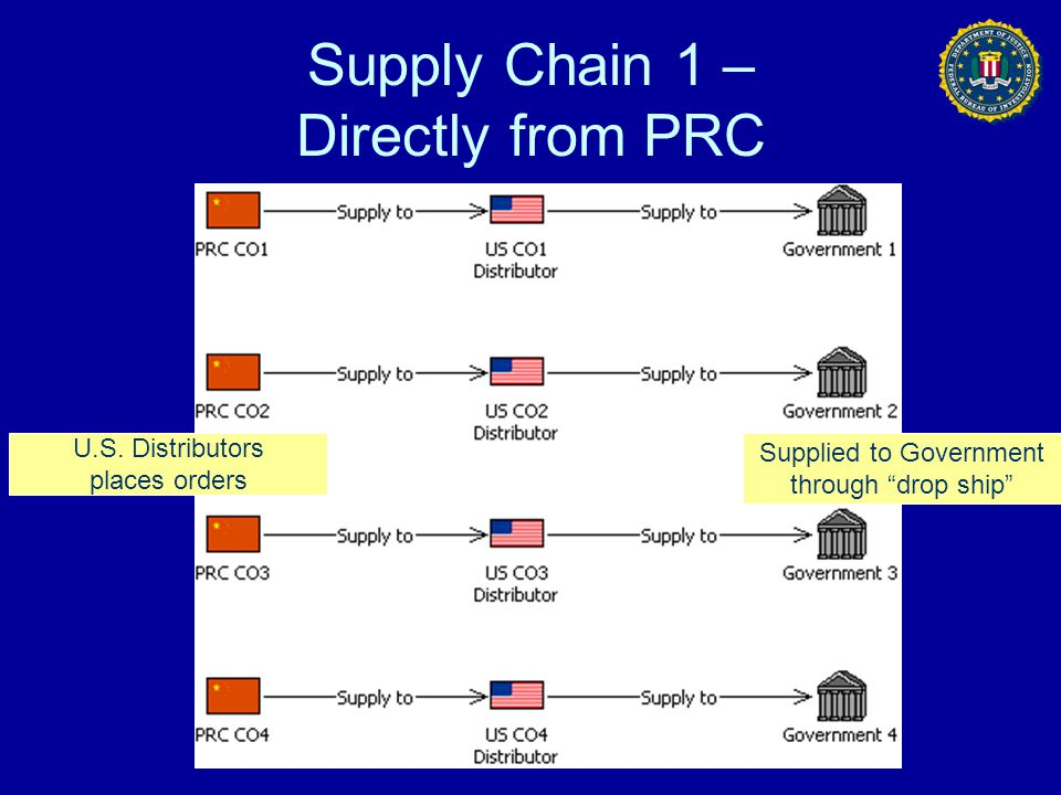 """Supply Chain 1 – Directly from PRC Supplied to Government through """"drop ship"""" U.S. Distributors places orders"""