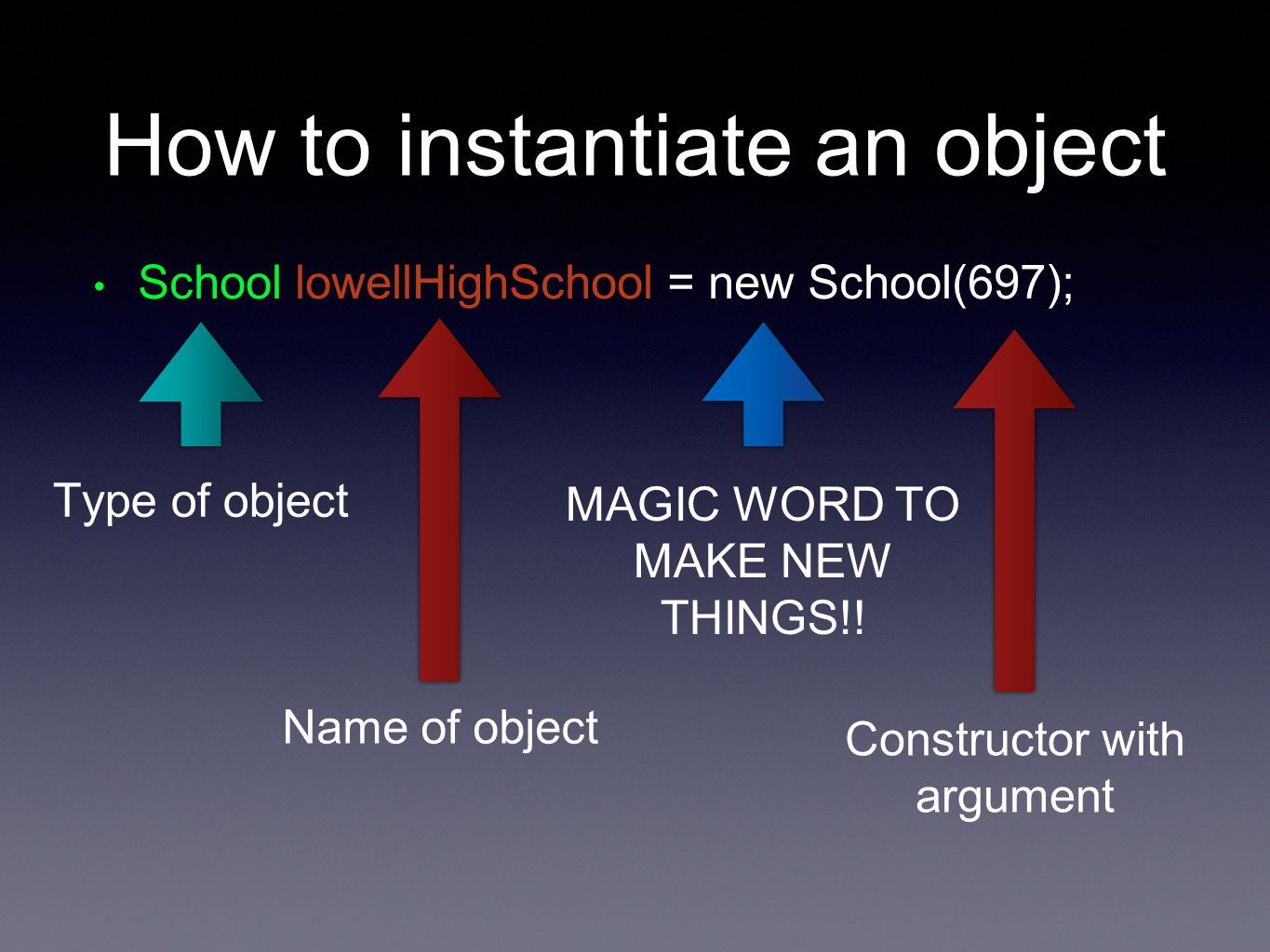 How to instantiate an object School lowellHighSchool = new School(697); Type of object Name of object MAGIC WORD TO MAKE NEW THINGS!.