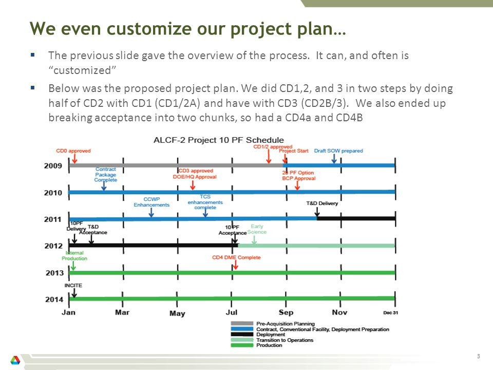 We even customize our project plan…  The previous slide gave the overview of the process.