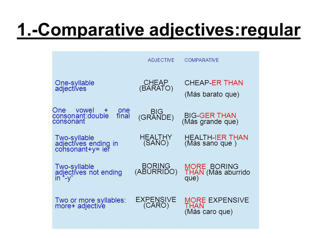 1.-Comparative adjectives:irregular ADJECTIVE COMPARATIVE GOOD (BUENO ) BETTER THAN (MEJOR) BAD (MALO) WORSE THAN (PEOR) FAR (LEJOS) FURTHER (MÁS LEJOS) Eg: Regular and Irregular : Brazil is larger than Spain He s happier than his wife the sandwiches are more expensive than the drinks Watching tv is more relaxing than reading a book Sally writes more quickly than John Helen speaks French better than Philip