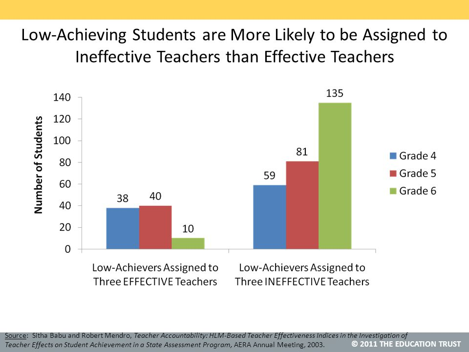 © 2011 THE EDUCATION TRUST Low-Achieving Students are More Likely to be Assigned to Ineffective Teachers than Effective Teachers Source: Sitha Babu and Robert Mendro, Teacher Accountability: HLM-Based Teacher Effectiveness Indices in the Investigation of Teacher Effects on Student Achievement in a State Assessment Program, AERA Annual Meeting, 2003.