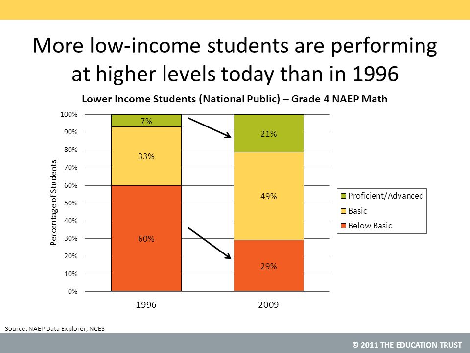 © 2011 THE EDUCATION TRUST Source: More low-income students are performing at higher levels today than in 1996 NAEP Data Explorer, NCES