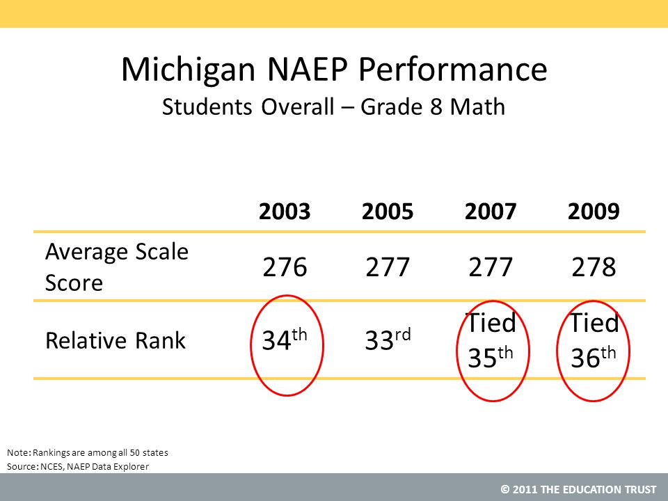 © 2011 THE EDUCATION TRUST Source: Michigan NAEP Performance Students Overall – Grade 8 Math 2003200520072009 Average Scale Score 276277 278 Relative Rank 34 th 33 rd Tied 35 th Tied 36 th NCES, NAEP Data Explorer Note: Rankings are among all 50 states