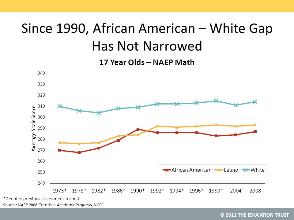 © 2011 THE EDUCATION TRUST Source: Since 1990, African American – White Gap Has Not Narrowed NAEP 2008 Trends in Academic Progress, NCES *Denotes previous assessment format