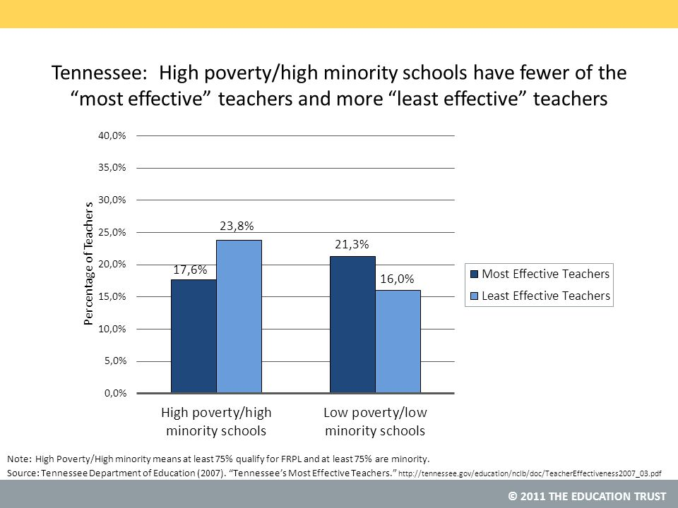 © 2011 THE EDUCATION TRUST Source: Tennessee: High poverty/high minority schools have fewer of the most effective teachers and more least effective teachers Tennessee Department of Education (2007).