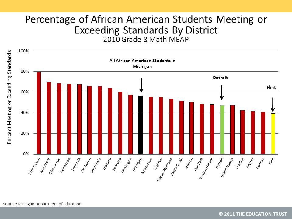 © 2011 THE EDUCATION TRUST Percentage of African American Students Meeting or Exceeding Standards By District 2010 Grade 8 Math MEAP Source: Michigan Department of Education All African American Students in Michigan Detroit Flint