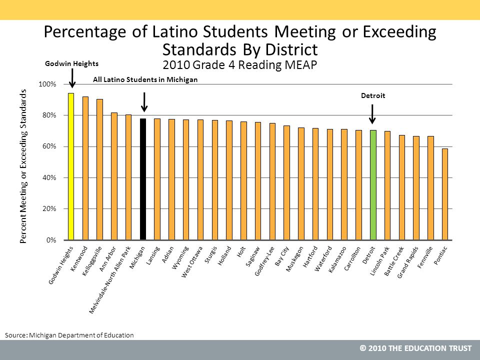 © 2011 THE EDUCATION TRUST © 2010 THE EDUCATION TRUST Percentage of Latino Students Meeting or Exceeding Standards By District 2010 Grade 4 Reading MEAP Source: Michigan Department of Education All Latino Students in Michigan Godwin Heights