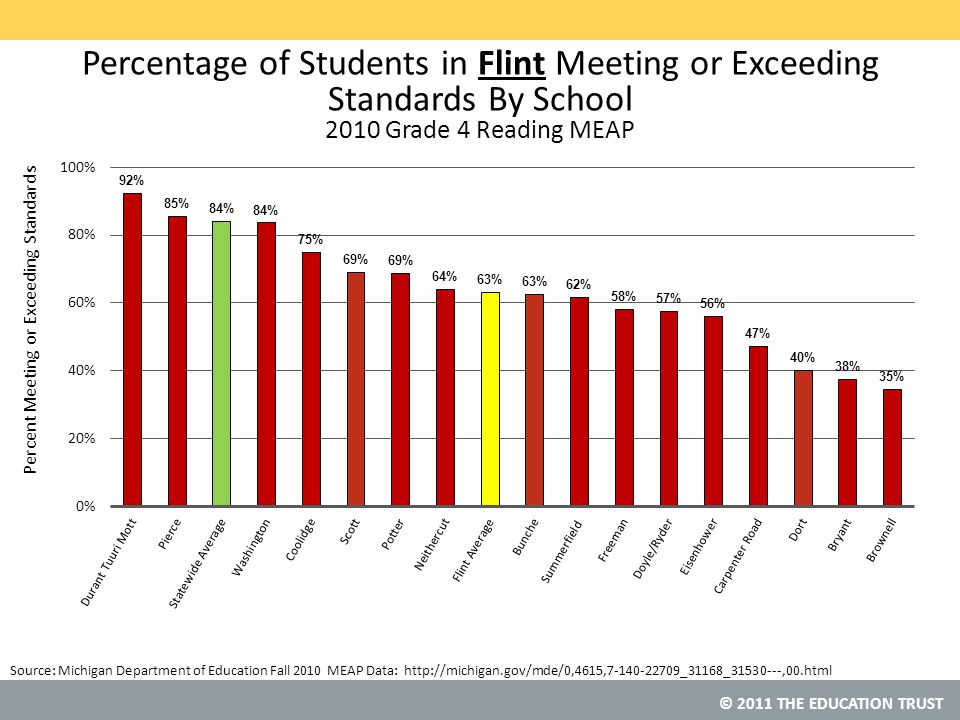 © 2011 THE EDUCATION TRUST Percentage of Students in Flint Meeting or Exceeding Standards By School 2010 Grade 4 Reading MEAP Source: Michigan Department of Education Fall 2010 MEAP Data: http://michigan.gov/mde/0,4615,7-140-22709_31168_31530---,00.html