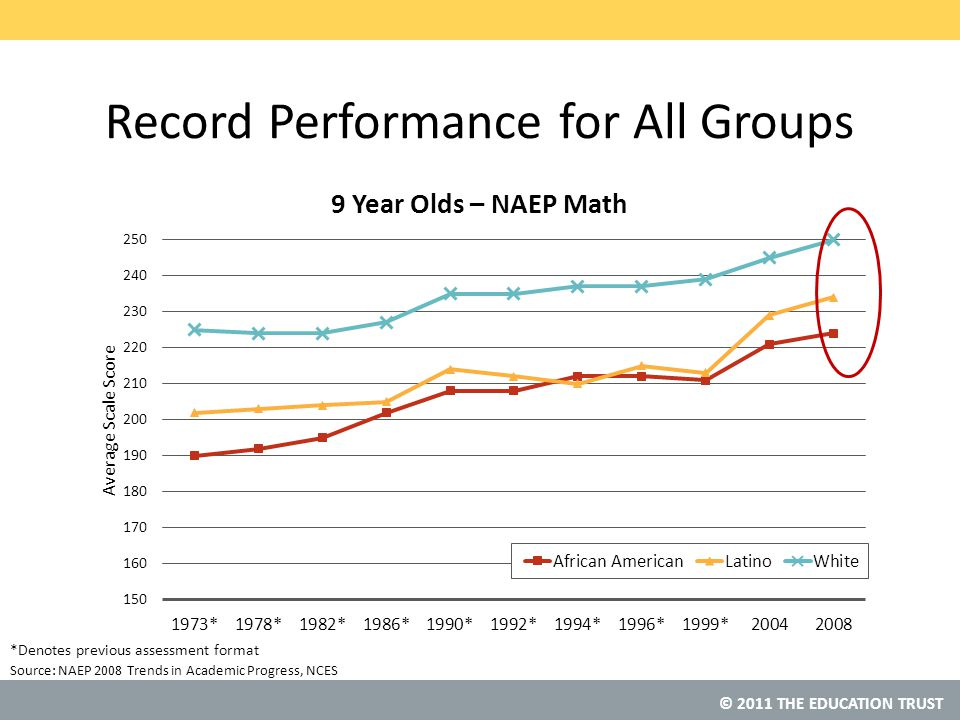 © 2011 THE EDUCATION TRUST Source: Michigan NAEP Performance Students Overall – Grade 4 Reading 2003200520072009 Average Scale Score 219218220218 Relative Rank Tied 25 th Tied 30 th Tied 34 th NCES, NAEP Data Explorer Note: Rankings are among all 50 states