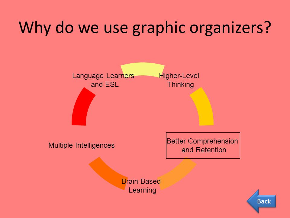 Why do we use graphic organizers Back