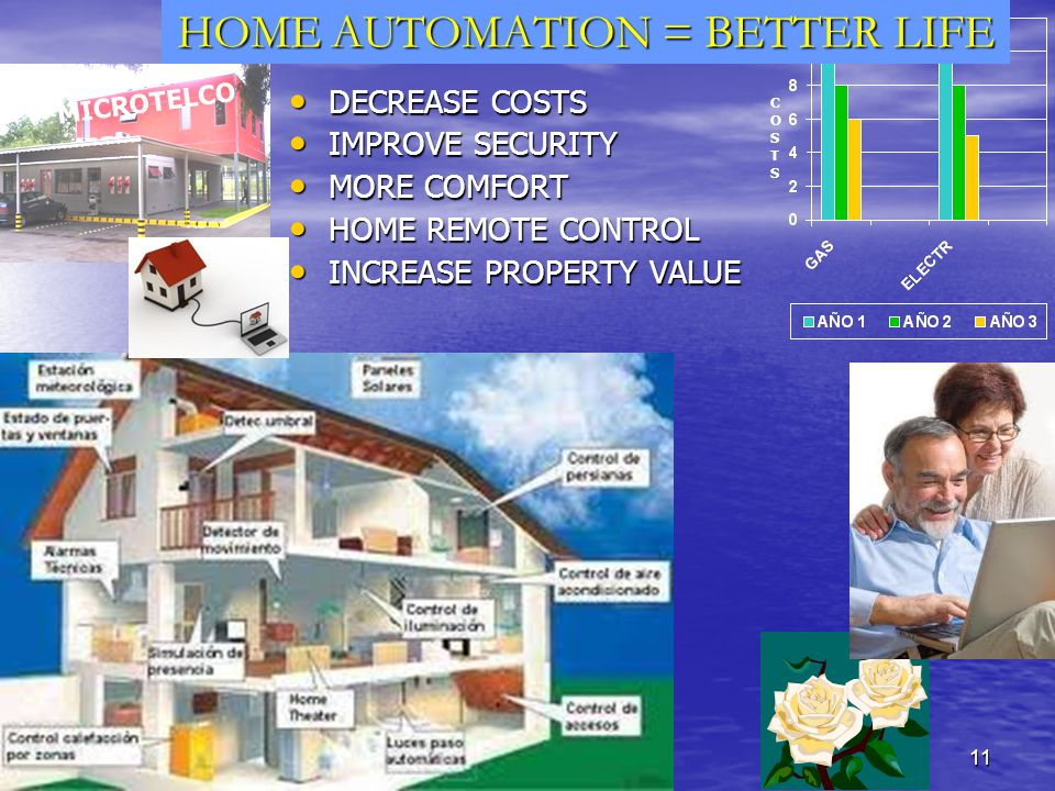 11 HOME AUTOMATION = BETTER LIFE DECREASE COSTS DECREASE COSTS IMPROVE SECURITY IMPROVE SECURITY MORE COMFORT MORE COMFORT HOME REMOTE CONTROL HOME REMOTE CONTROL INCREASE PROPERTY VALUE INCREASE PROPERTY VALUE COSTSCOSTS MICROTELCO