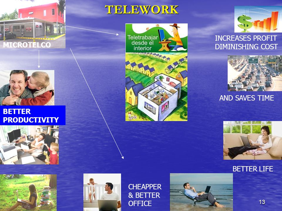 13TELEWORK INCREASES PROFIT DIMINISHING COST AND SAVES TIME BETTER LIFE BETTER PRODUCTIVITY CHEAPPER & BETTER OFFICE MICROTELCO