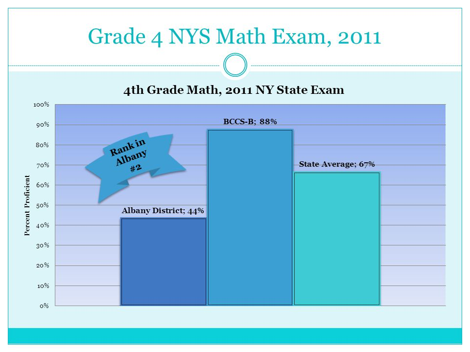 Grade 4 NYS Math Exam, 2011 Rank in Albany #2 Rank in Albany #2