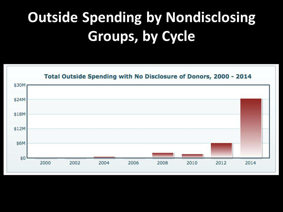 Outside Spending by Nondisclosing Groups, by Cycle