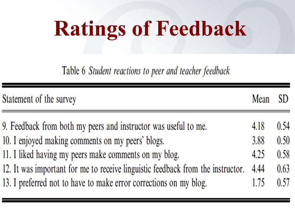 Ratings of Feedback