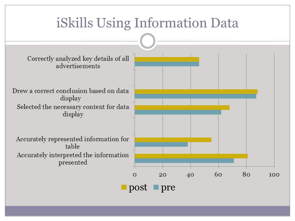 iSkills Using Information Data
