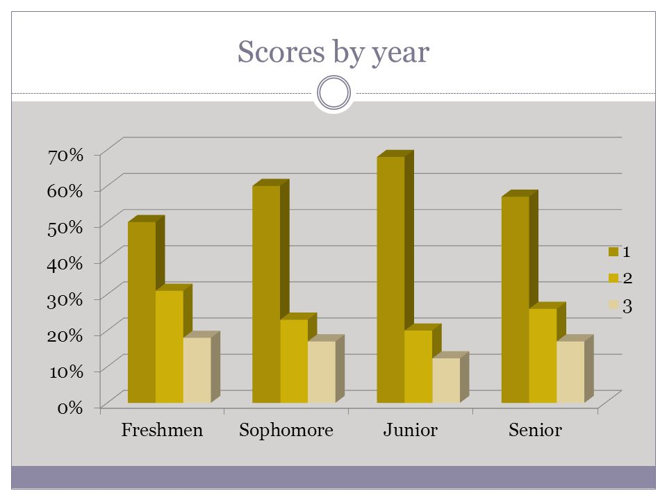 Scores by year