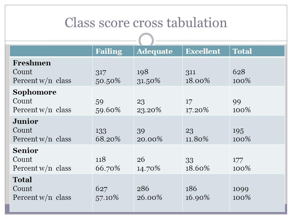Class score cross tabulation FailingAdequateExcellentTotal Freshmen Count Percent w/n class 317 50.50% 198 31.50% 311 18.00% 628 100% Sophomore Count Percent w/n class 59 59.60% 23 23.20% 17 17.20% 99 100% Junior Count Percent w/n class 133 68.20% 39 20.00% 23 11.80% 195 100% Senior Count Percent w/n class 118 66.70% 26 14.70% 33 18.60% 177 100% Total Count Percent w/n class 627 57.10% 286 26.00% 186 16.90% 1099 100%