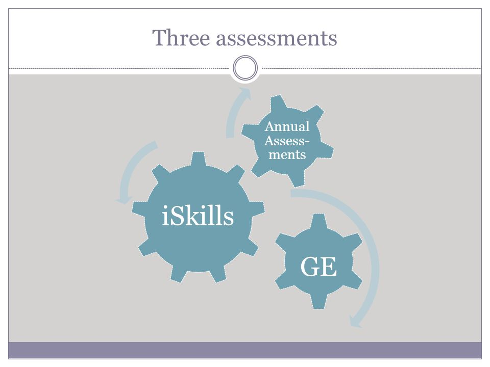 Three assessments iSkills GE Annual Assess- ments