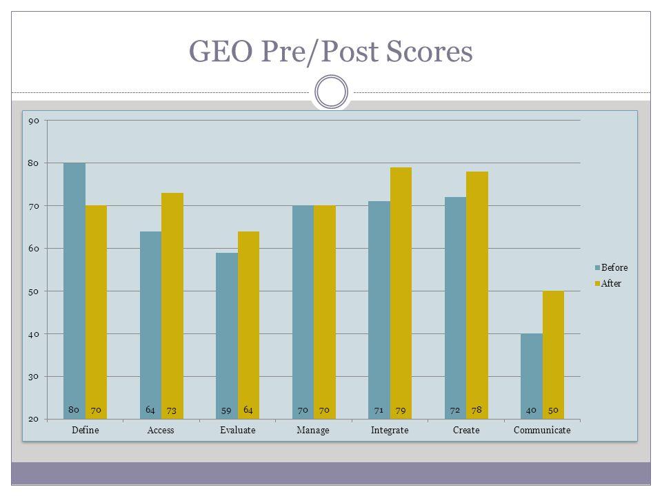 GEO Pre/Post Scores