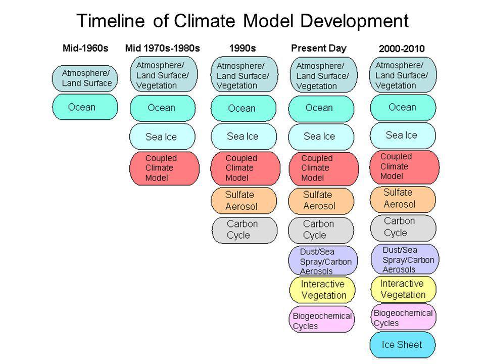 Timeline of Climate Model Development