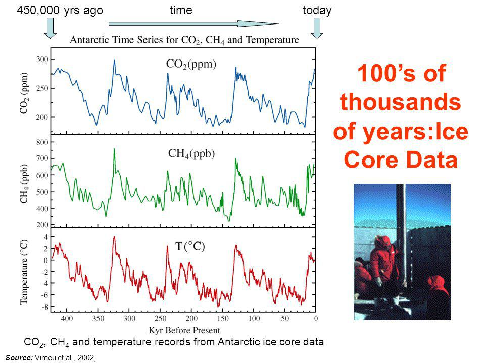 CO 2, CH 4 and temperature records from Antarctic ice core data Source: Vimeu et al., 2002, 100's of thousands of years:Ice Core Data today450,000 yrs agotime