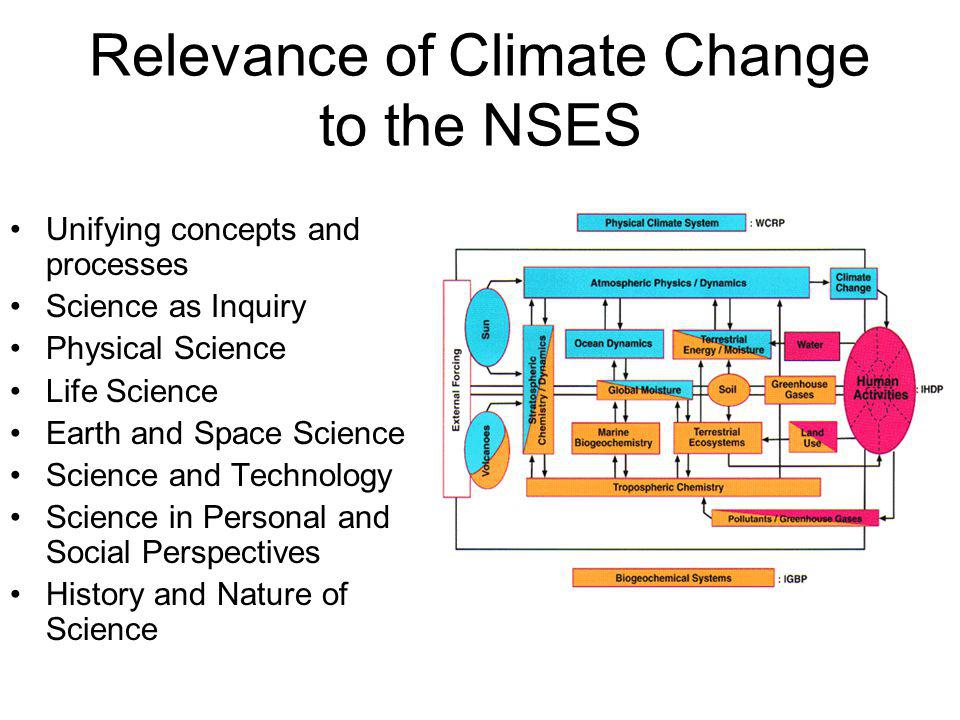 Relevance of Climate Change to the NSES Unifying concepts and processes Science as Inquiry Physical Science Life Science Earth and Space Science Science and Technology Science in Personal and Social Perspectives History and Nature of Science