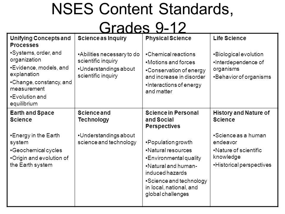 NSES Content Standards, Grades 9-12 Unifying Concepts and Processes Systems, order, and organization Evidence, models, and explanation Change, constancy, and measurement Evolution and equilibrium Science as Inquiry Abilities necessary to do scientific inquiry Understandings about scientific inquiry Physical Science Chemical reactions Motions and forces Conservation of energy and increase in disorder Interactions of energy and matter Life Science Biological evolution Interdependence of organisms Behavior of organisms Earth and Space Science Energy in the Earth system Geochemical cycles Origin and evolution of the Earth system Science and Technology Understandings about science and technology Science in Personal and Social Perspectives Population growth Natural resources Environmental quality Natural and human- induced hazards Science and technology in local, national, and global challenges History and Nature of Science Science as a human endeavor Nature of scientific knowledge Historical perspectives