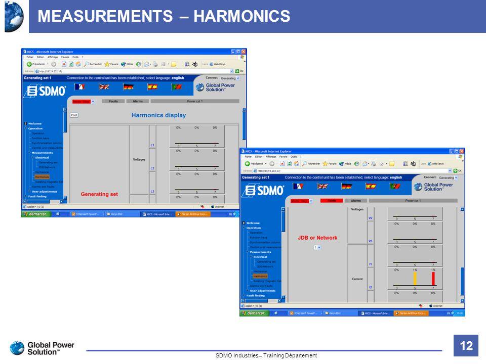 12 Titre de la diapositive SDMO Industries – Training Département MEASUREMENTS – HARMONICS