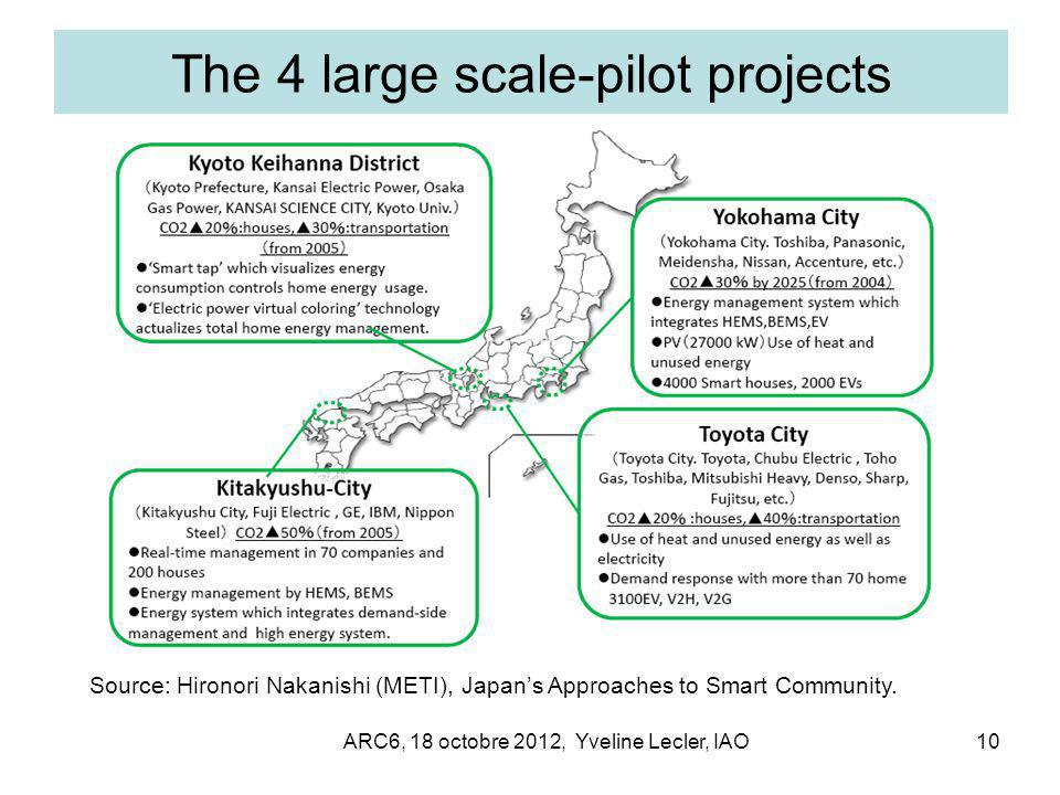 ARC6, 18 octobre 2012, Yveline Lecler, IAO10 The 4 large scale-pilot projects Source: Hironori Nakanishi (METI), Japan's Approaches to Smart Community