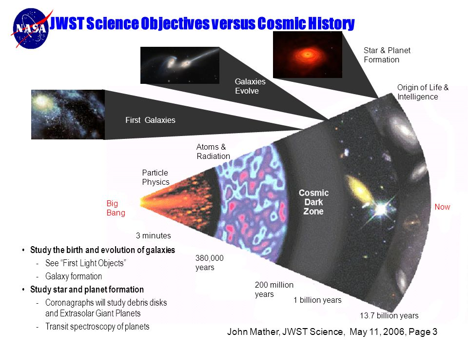 John Mather, JWST Science, May 11, 2006, Page 3 JWST Science Objectives versus Cosmic History Big Bang Particle Physics Now Atoms & Radiation First Galaxies Star & Planet Formation 380,000 years 3 minutes 1 billion years 13.7 billion years 200 million years Galaxies Evolve Origin of Life & Intelligence Study the birth and evolution of galaxies -See First Light Objects -Galaxy formation Study star and planet formation -Coronagraphs will study debris disks and Extrasolar Giant Planets -Transit spectroscopy of planets