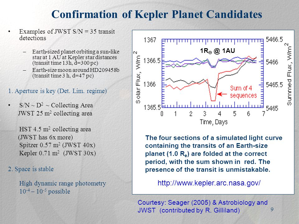 9 Confirmation of Kepler Planet Candidates Examples of JWST S/N = 35 transit detections –Earth-sized planet orbiting a sun-like star at 1 AU at Kepler star distances (transit time 13h, d=300 pc) –Earth-size moon around HD209458b (transit time 3 h, d=47 pc) 1.