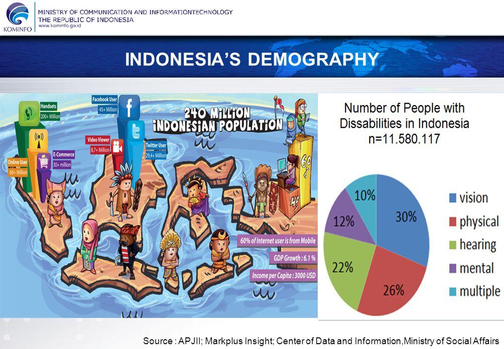 KEMENTERIAN KOMUNIKASI DAN INFORMATIKA REPUBLIK INDONESIA Menuju Masyarakat Informasi Indonesia INDONESIA'S DEMOGRAPHY Source : APJII; Markplus Insight; Center of Data and Information,Ministry of Social Affairs