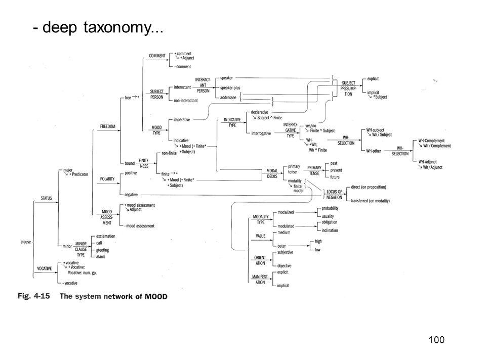 100 - deep taxonomy...