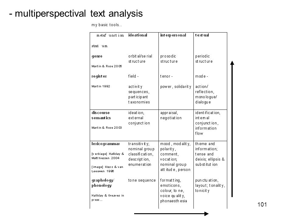 101 - multiperspectival text analysis