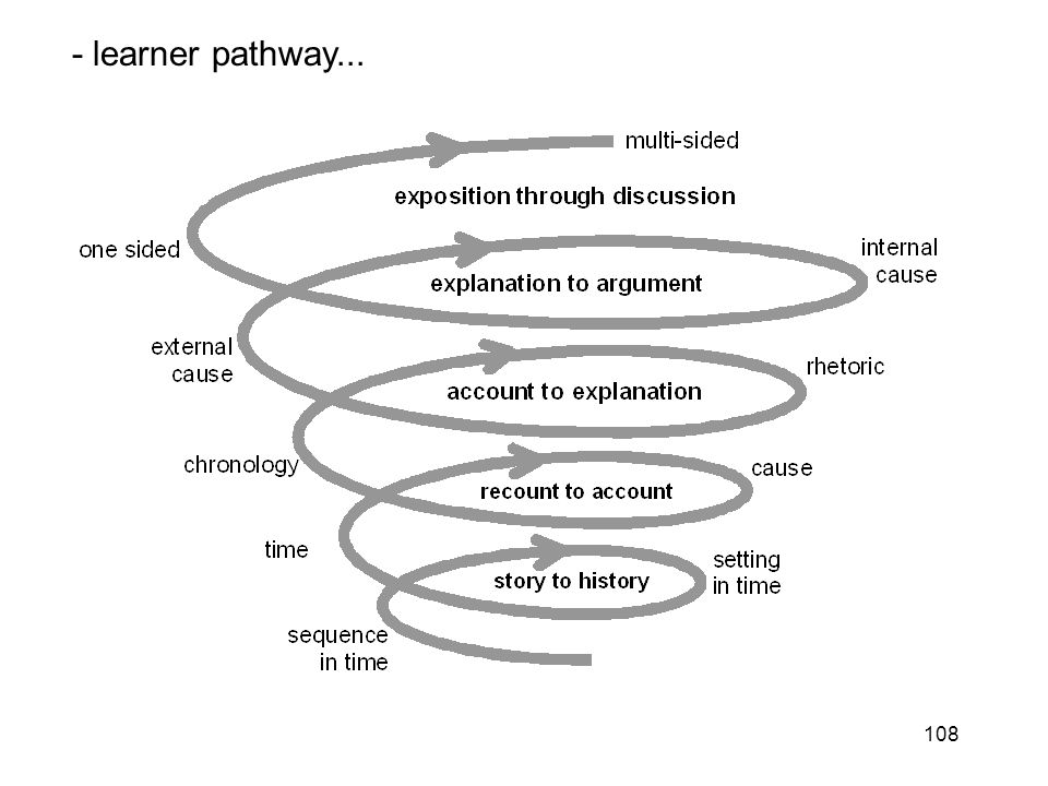 108 - learner pathway...