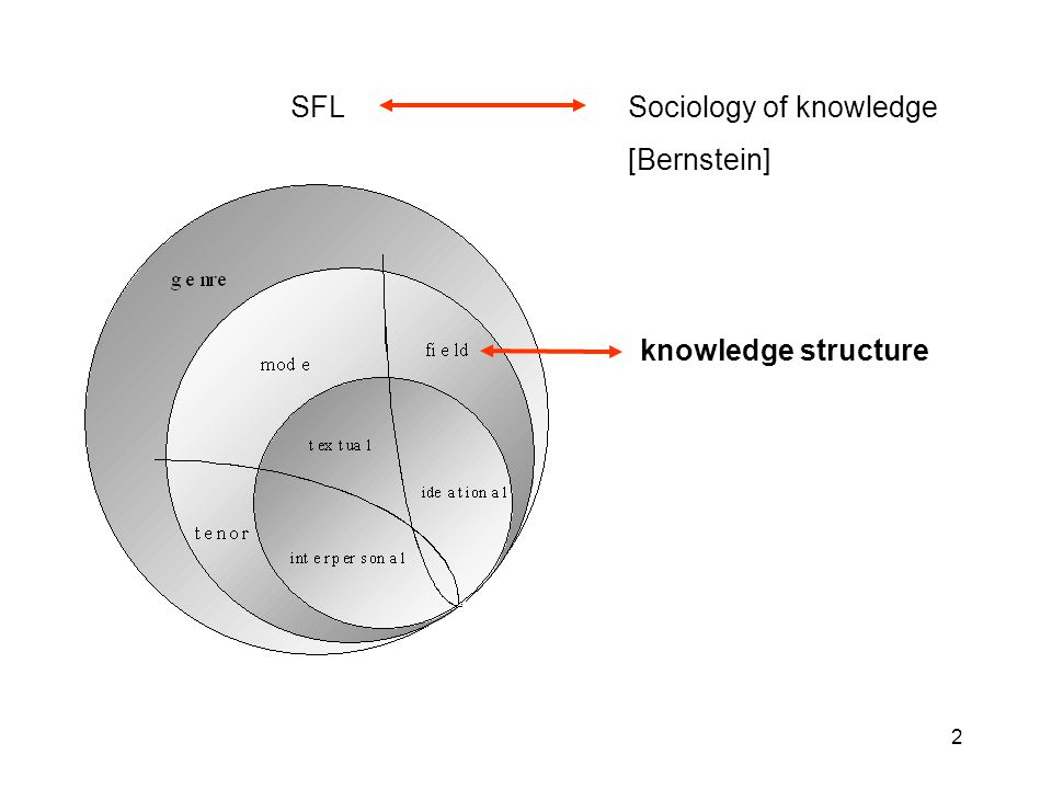2 knowledge structure SFL Sociology of knowledge [Bernstein]